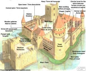 Puzzle de Partes de castillo medieval