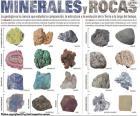 Minerales y Rocas