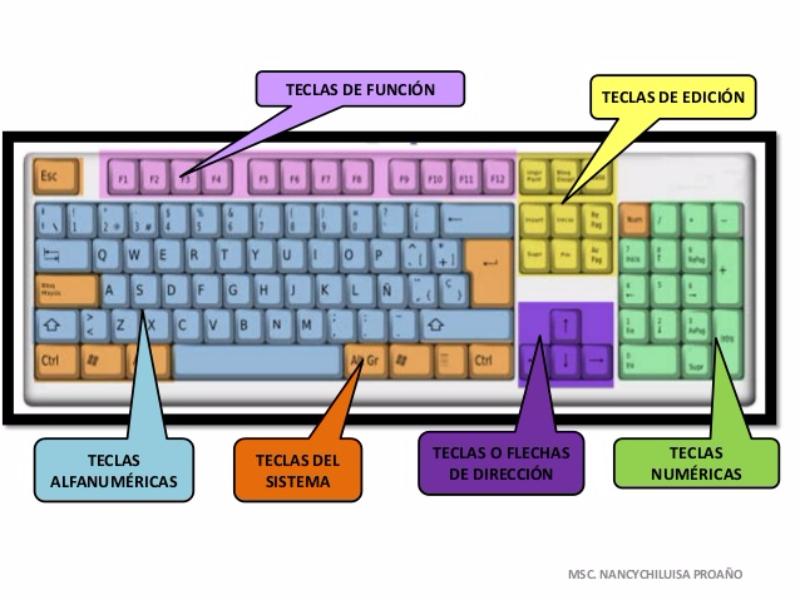 Puzzle de Recorta las piezas y arma tu teclado ...