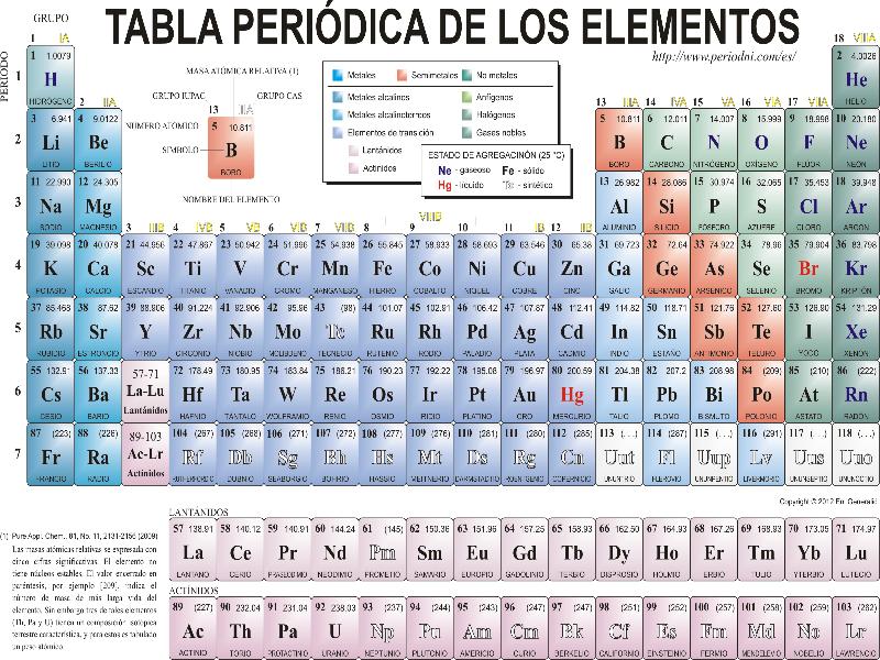Puzzle de tabla periodica de los elementos rompecabezas de urtaz Images