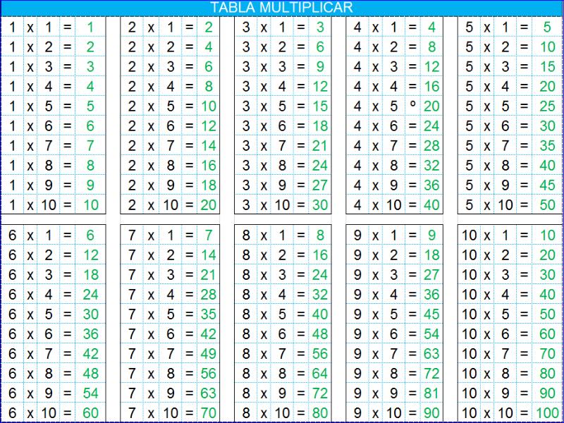Puzzle De Tablas De Multiplicar Rompecabezas De